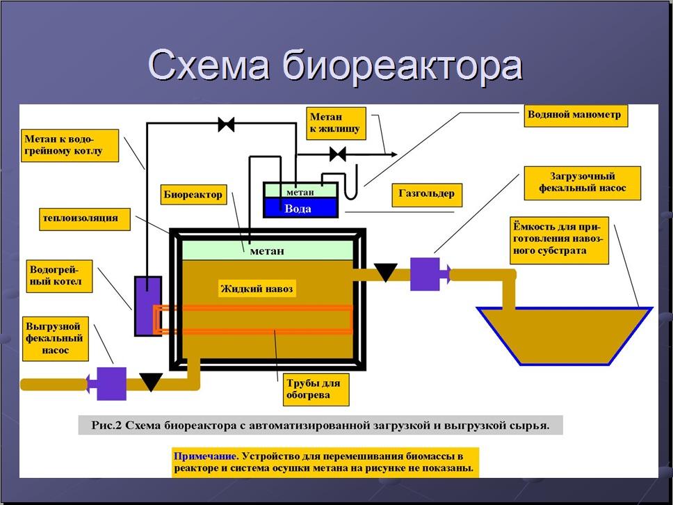 Биореактор установка своими руками